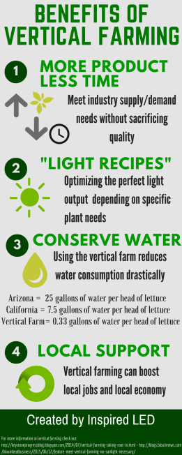 vertical-farming-info